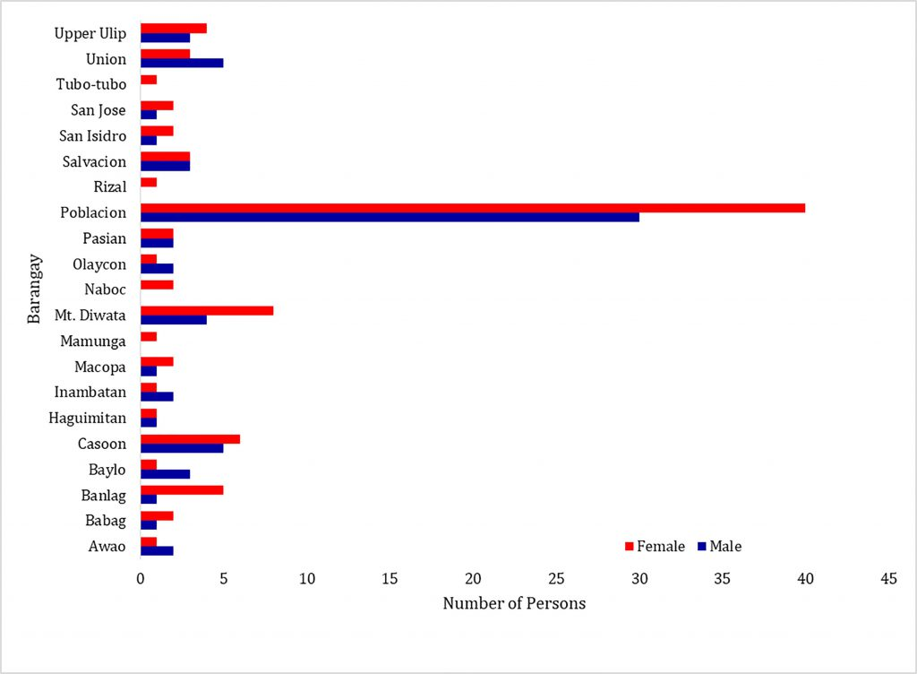 Proportion of persons in the labor force who are unemployed.