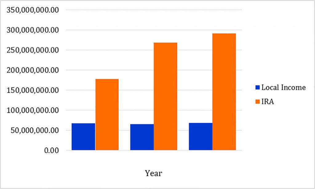 Annual income and share from the internal revenue collections.