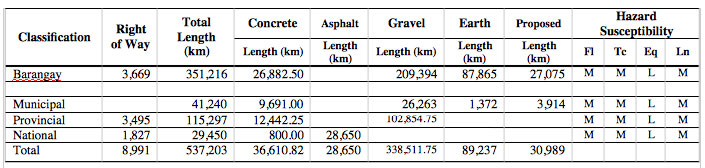Inventory of Roads by System Classification and Type of Pavement, Year 2016
