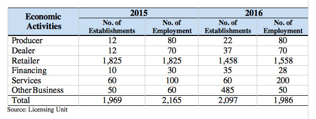 Comparative Number of Registered Establishment and Employment