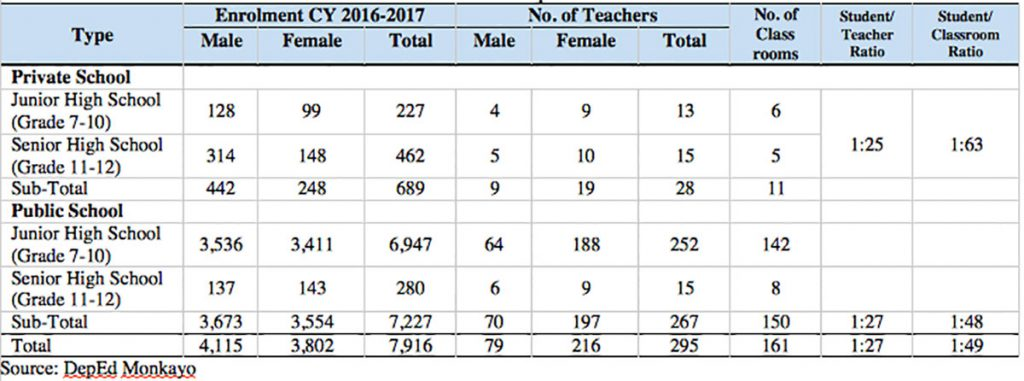 Student–Teacher and Student-Classroom Ratio in Secondary Level, SY 2016-2017